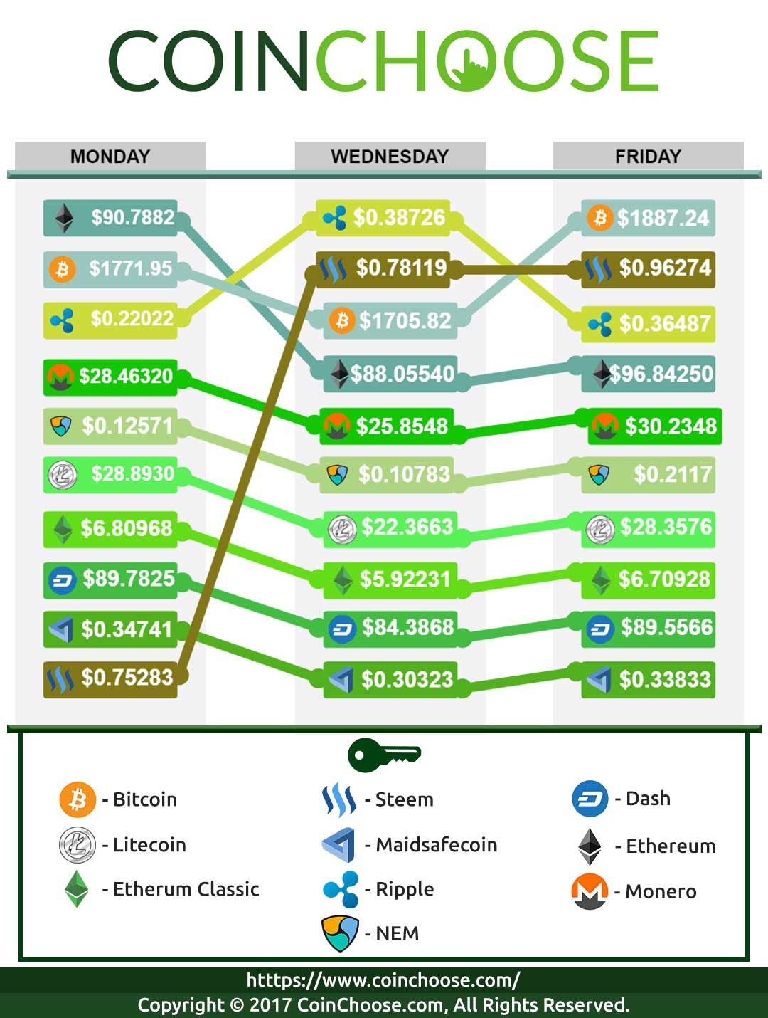 Crypto Exchange May WK3 2017