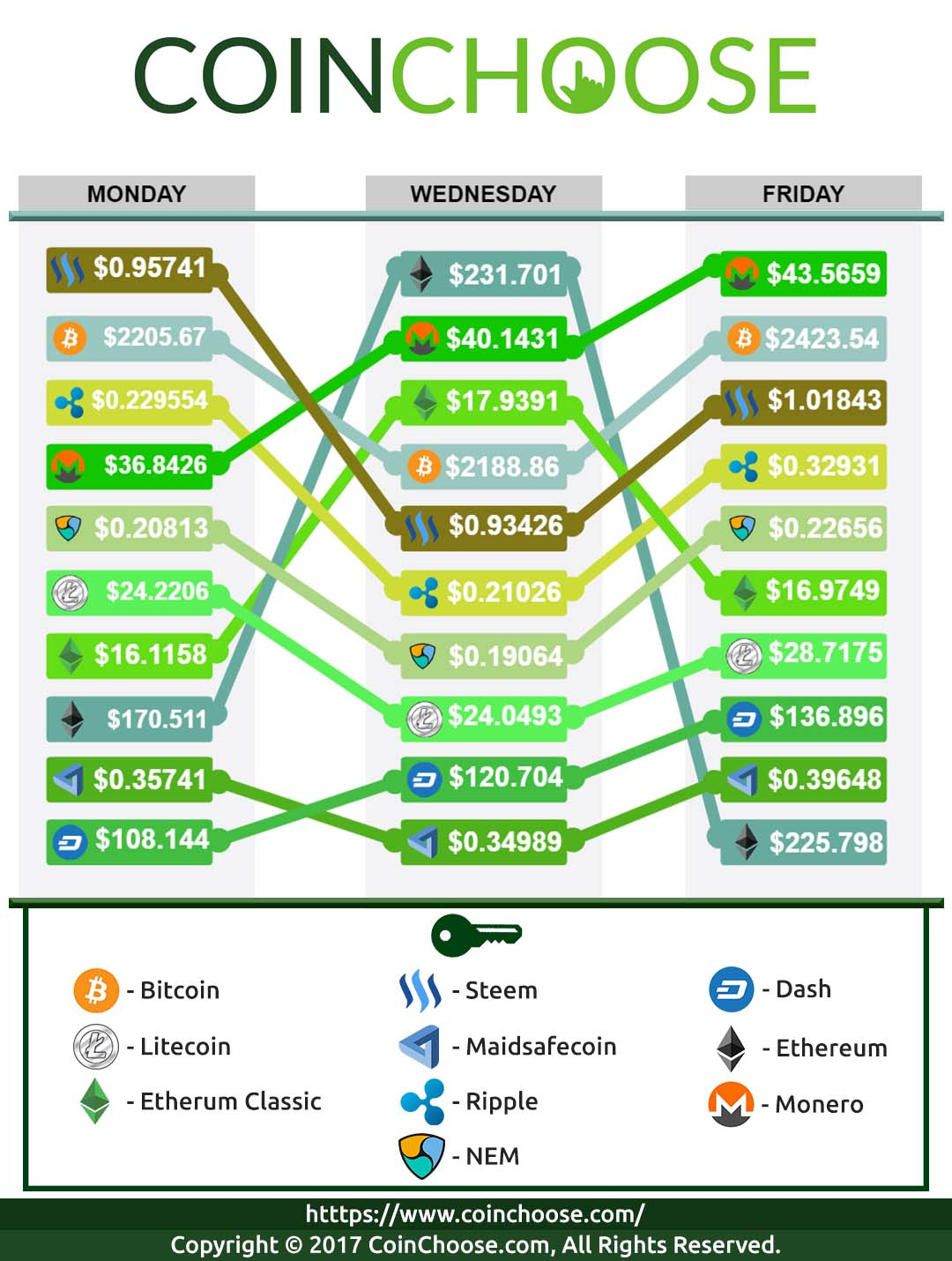 Crypto Exchange May WK5 2017: Latest in Crypto Prices