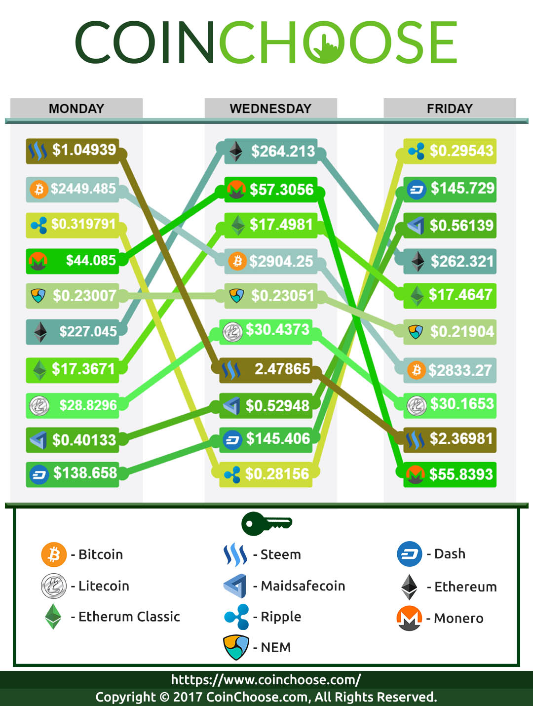 Crypto Exchange June WK1 2017: Latest in Crypto Prices