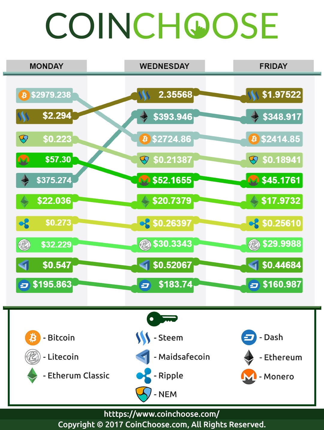 Crypto Exchange June WK2 2017: Latest in Crypto Prices