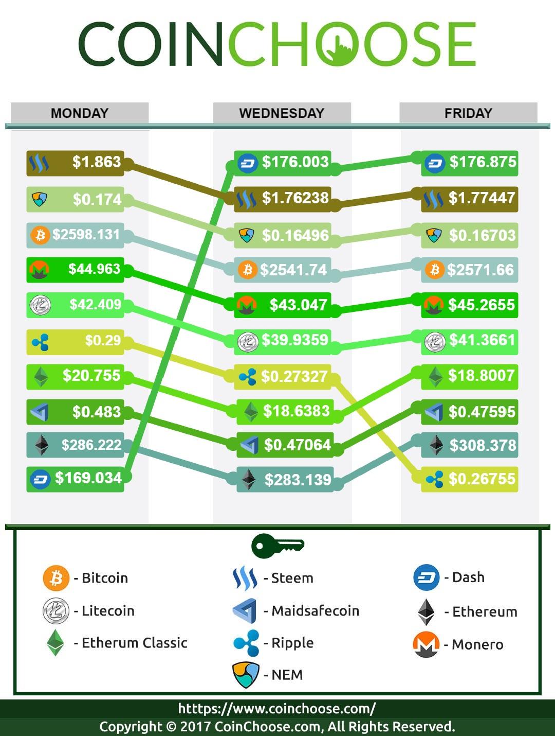 Crypto Exchange June WK4 2017