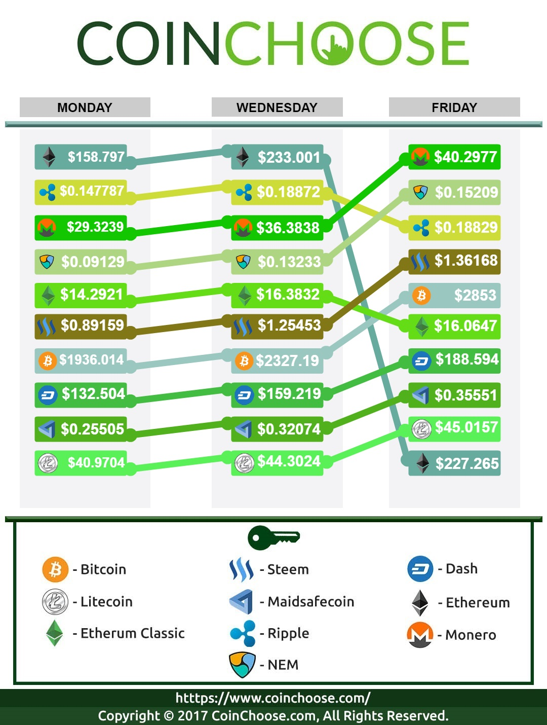 Crypto Exchange July WK3 2017