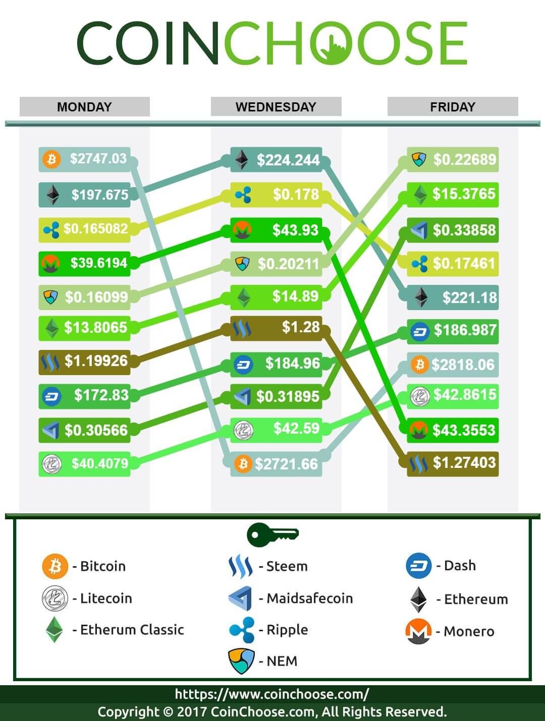 Crypto Exchange July WK5 2017 – Latest Crypto Prices