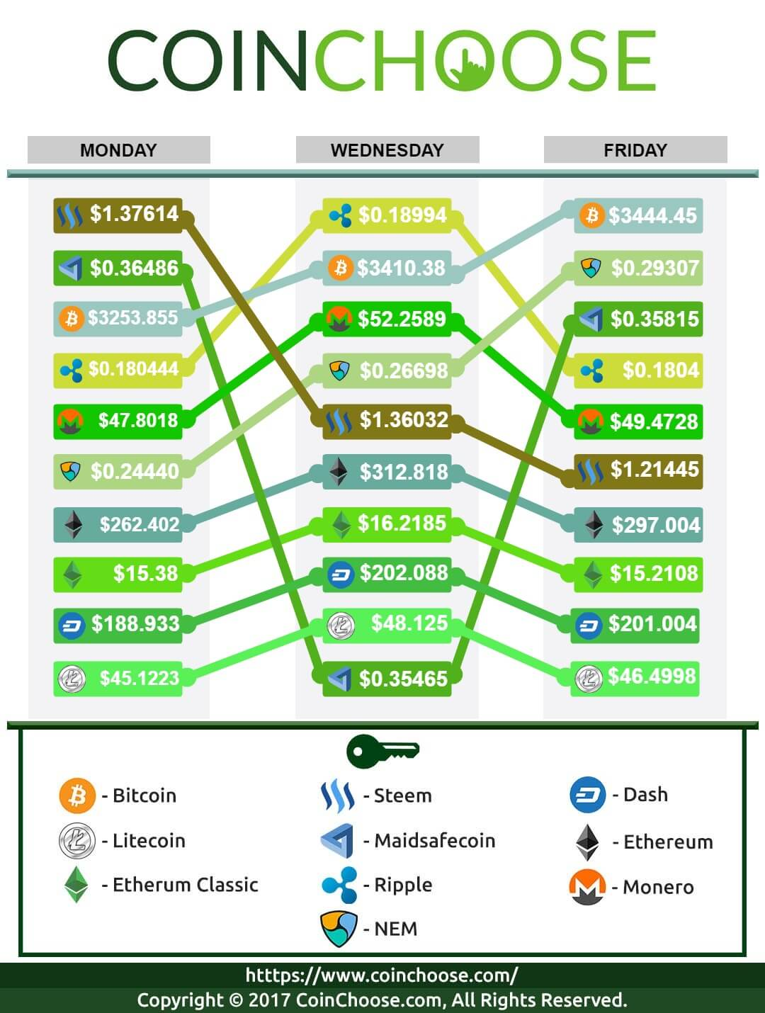 Crypto Exchange August WK1 2017