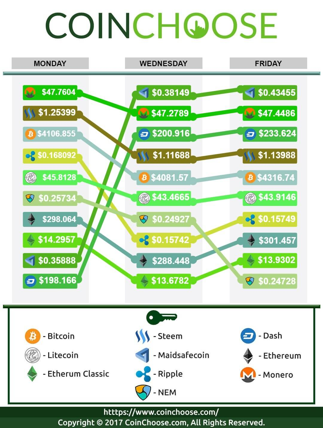 Crypto Exchange August WK2 2017