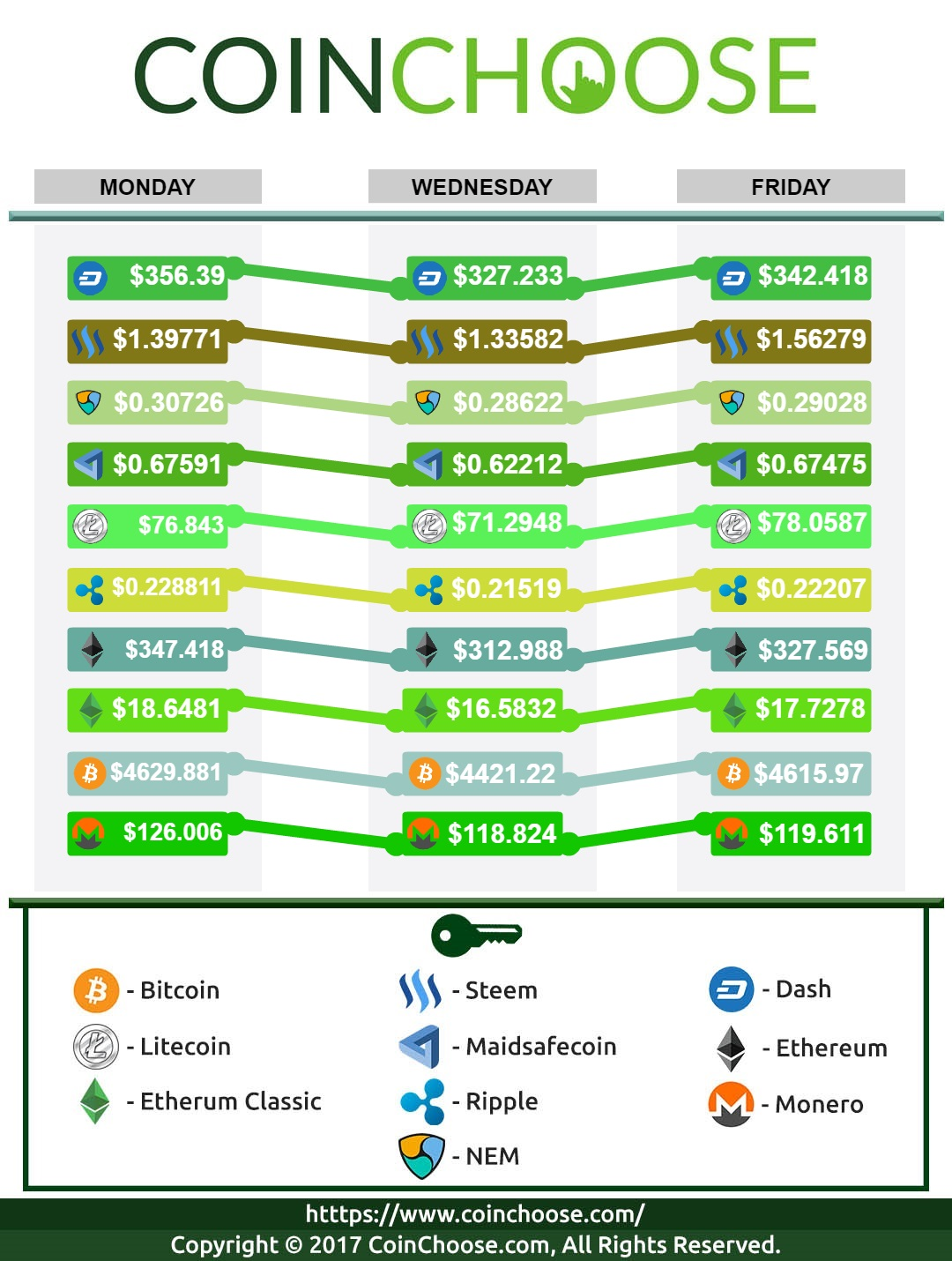 Crypto Exchange September WK1 2017