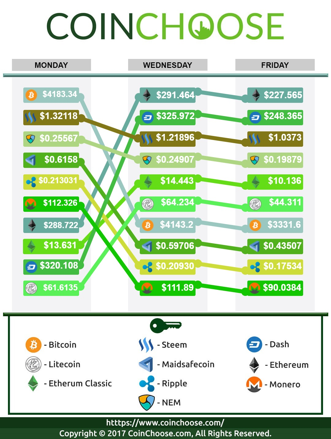 Crypto Exchange September WK2 2017