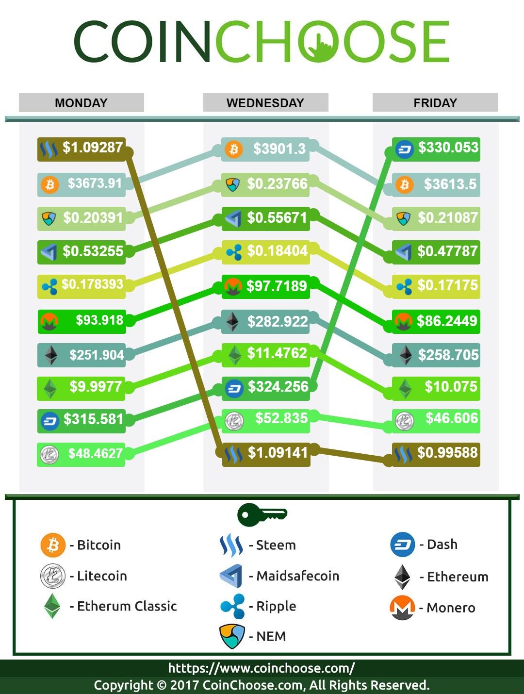 Crypto Exchange September WK3 2017