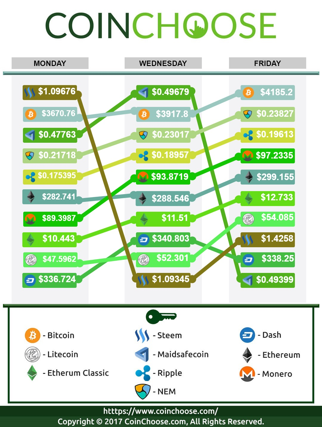 Crypto Exchange September WK4 2017