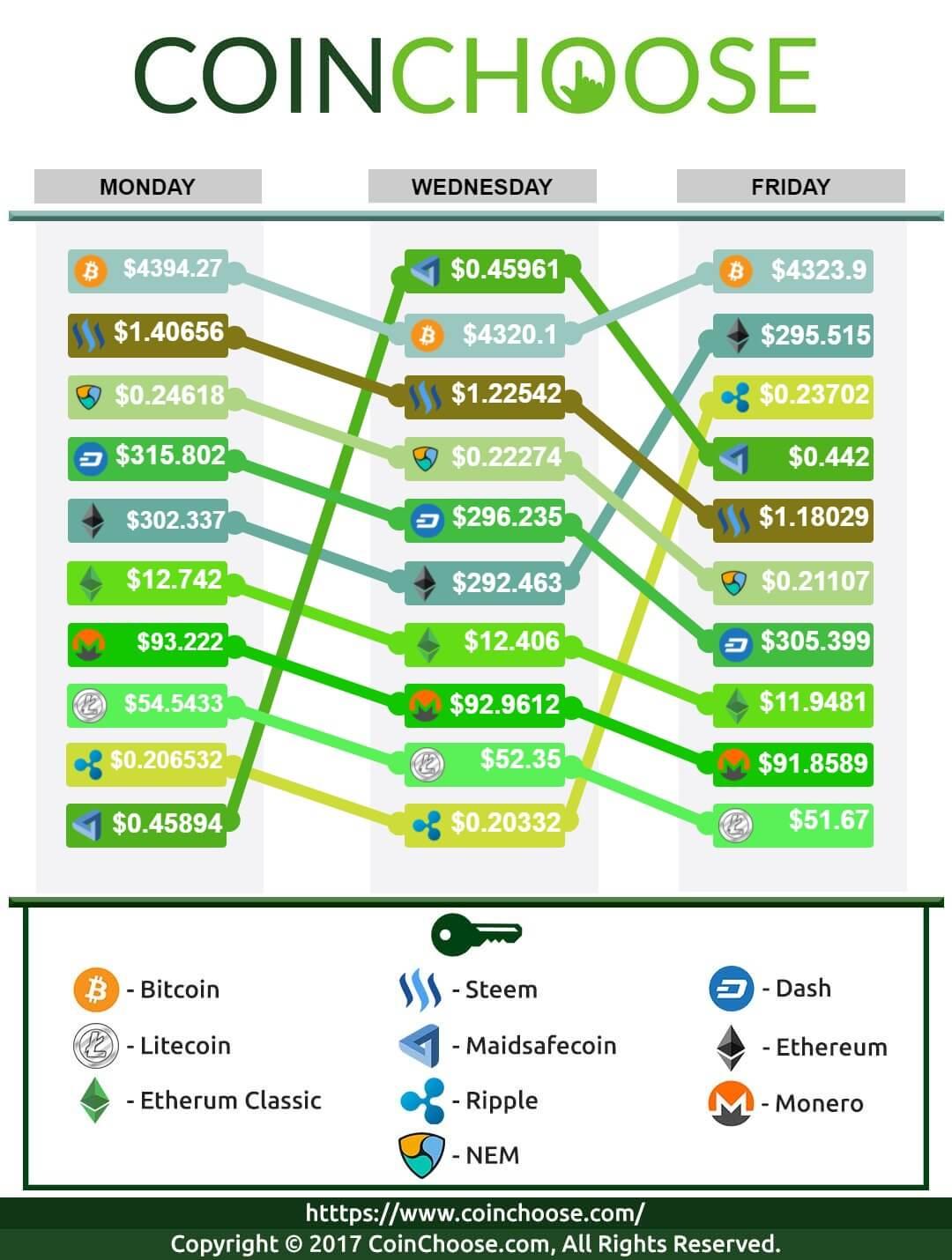Crypto Exchange October WK1 2017