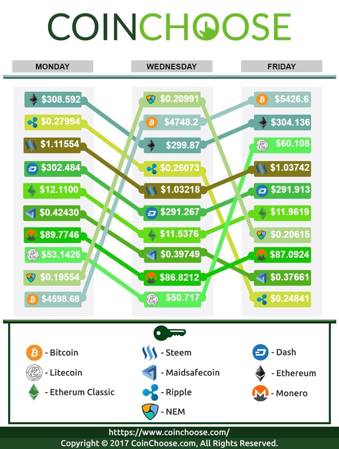 Crypto Exchange October WK2 2017: Latest in Crypto Prices