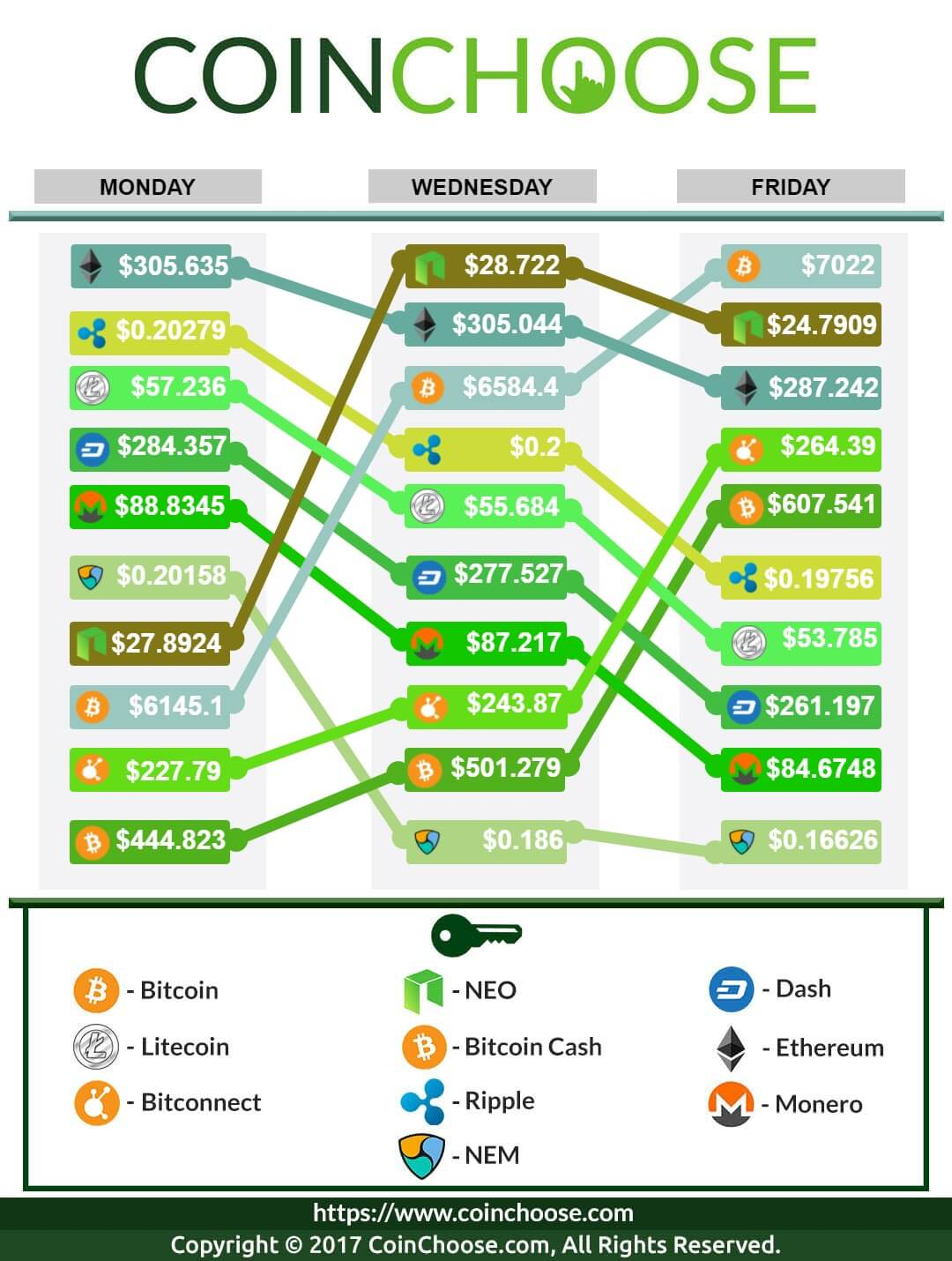 Crypto Exchange October WK5 2017: Latest in Crypto Prices