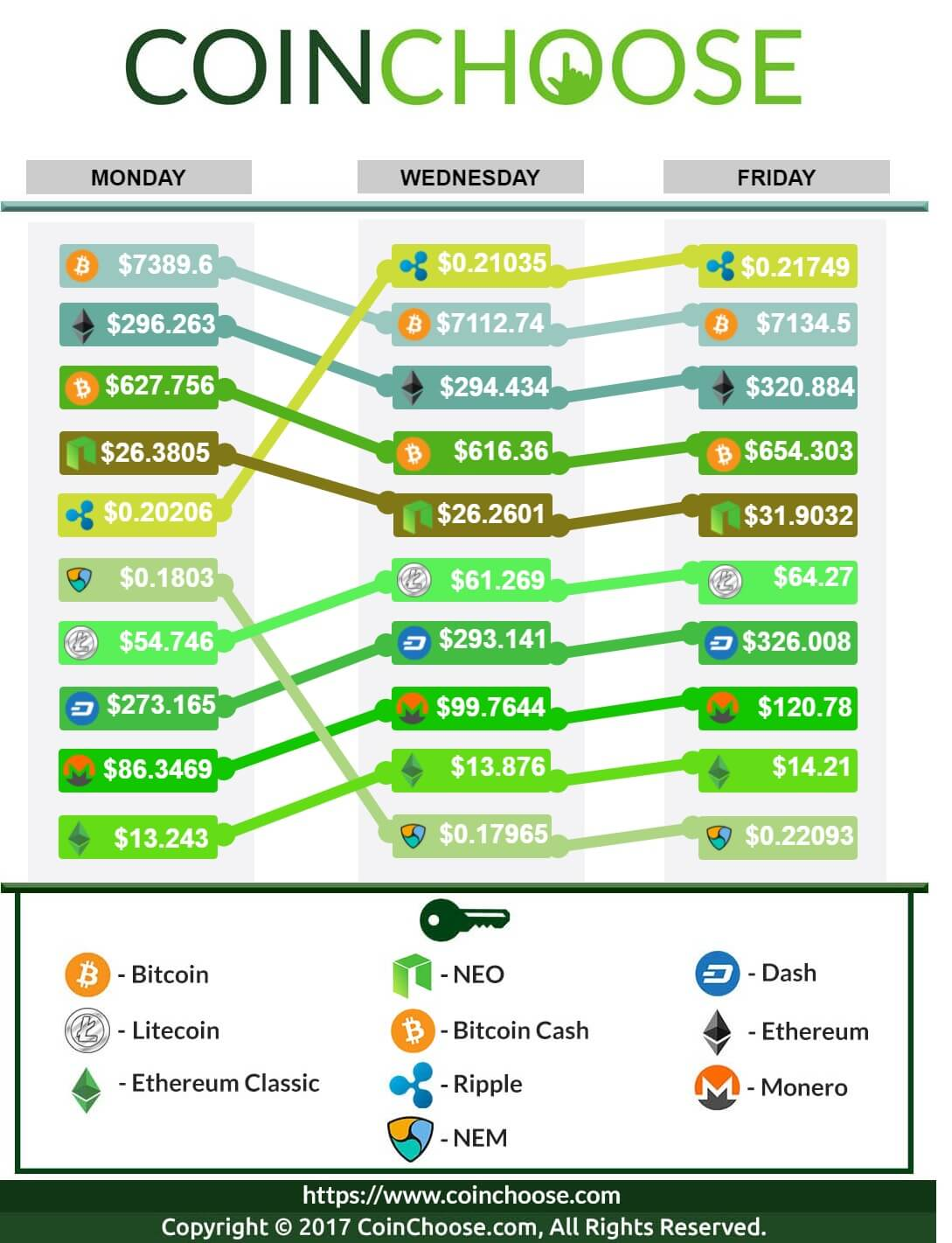 Crypto Exchange November WK1 2017: Latest in Crypto Prices