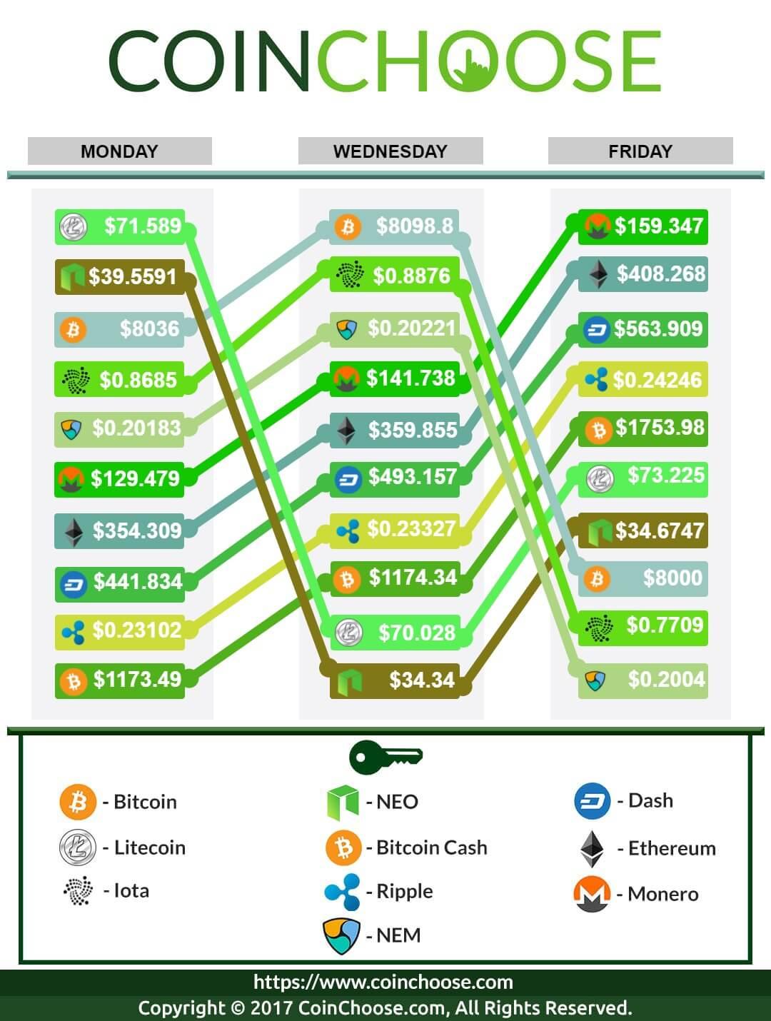 Crypto Exchange November WK3 2017: Latest in Crypto Prices
