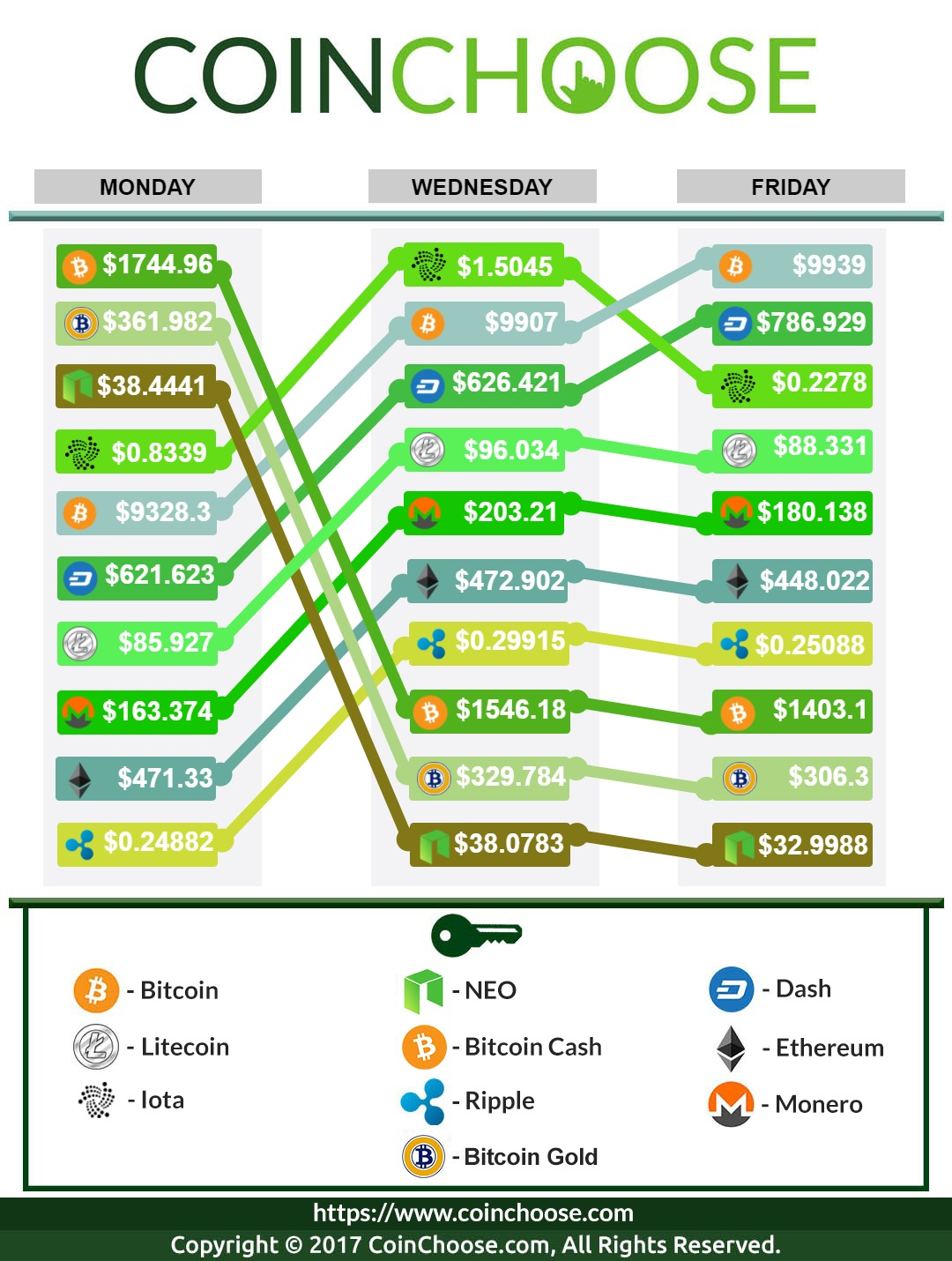 Crypto Exchange November WK4 2017: Latest in Crypto Prices