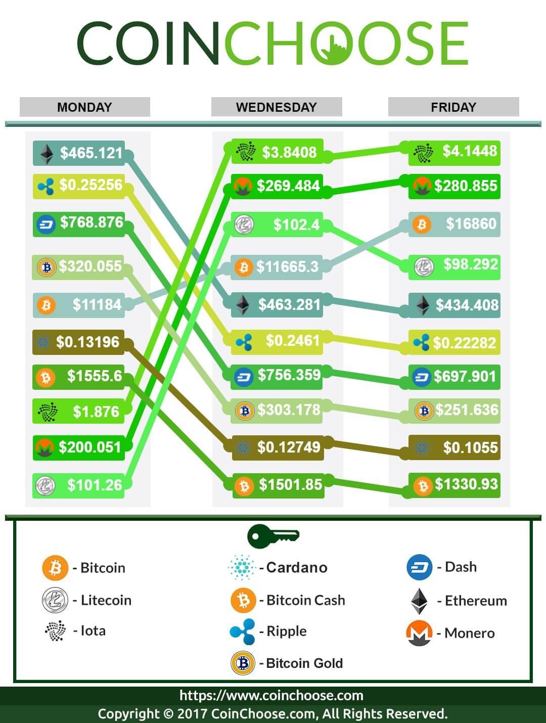 Crypto Exchange December WK1 2017: Latest in Crypto Prices