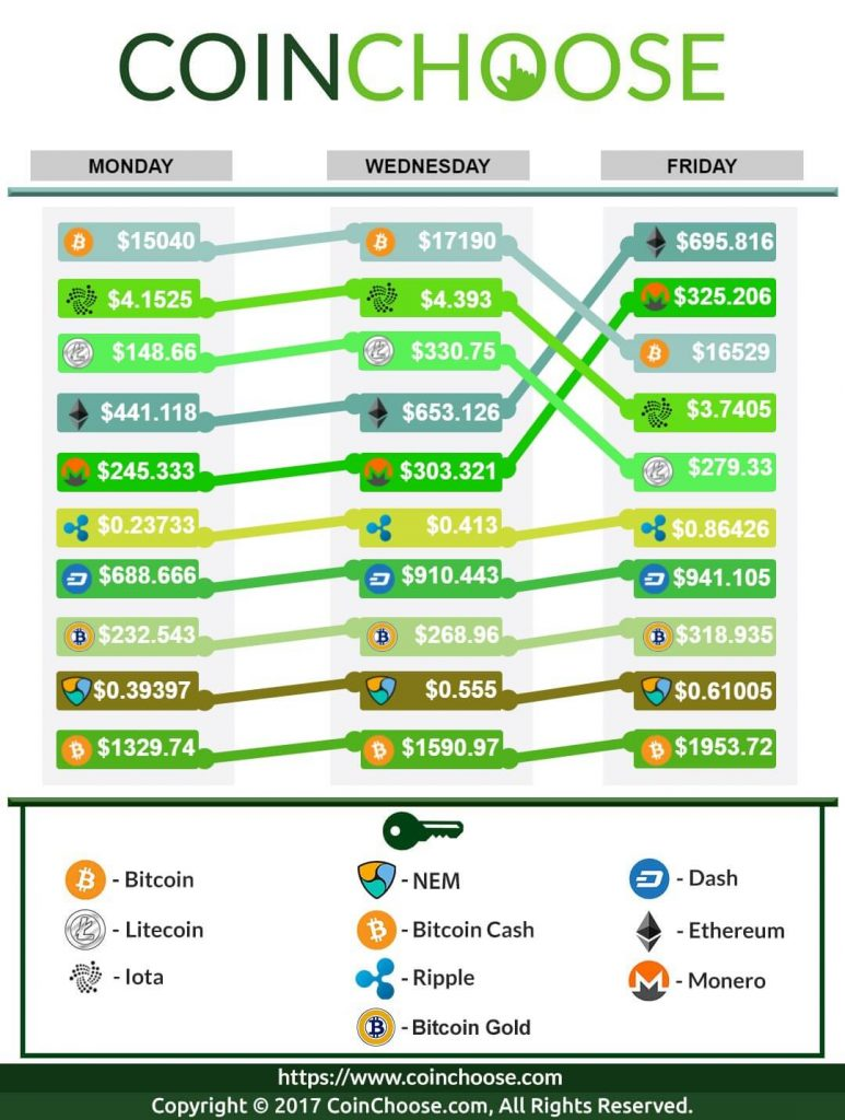 Crypto Exchange December WK2 2017: Latest in Crypto Prices