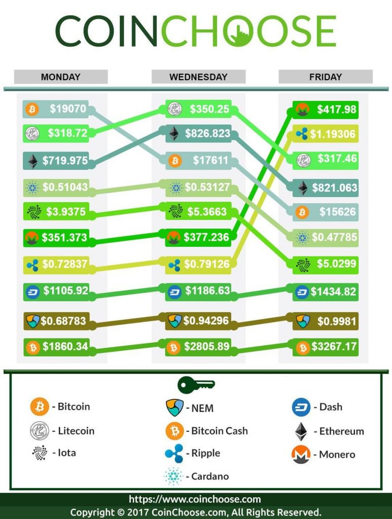 Crypto Exchange December WK3 2017: Latest in Crypto Prices