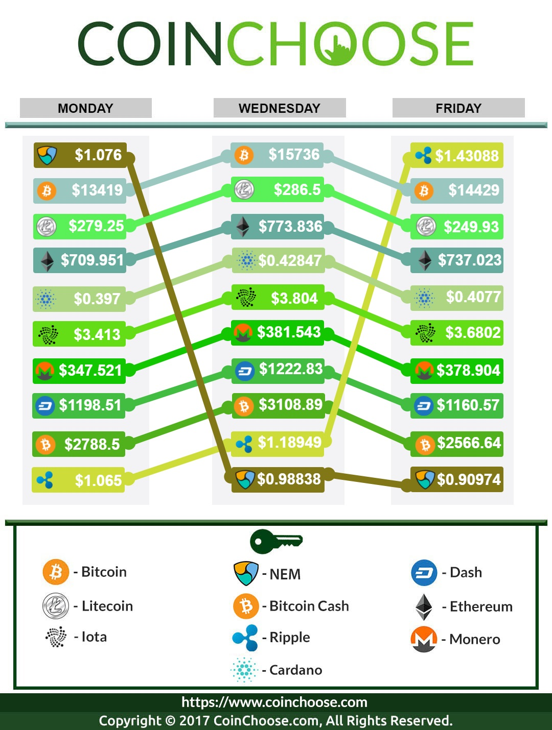 Crypto Exchange December WK4 2017: Latest in Crypto Prices