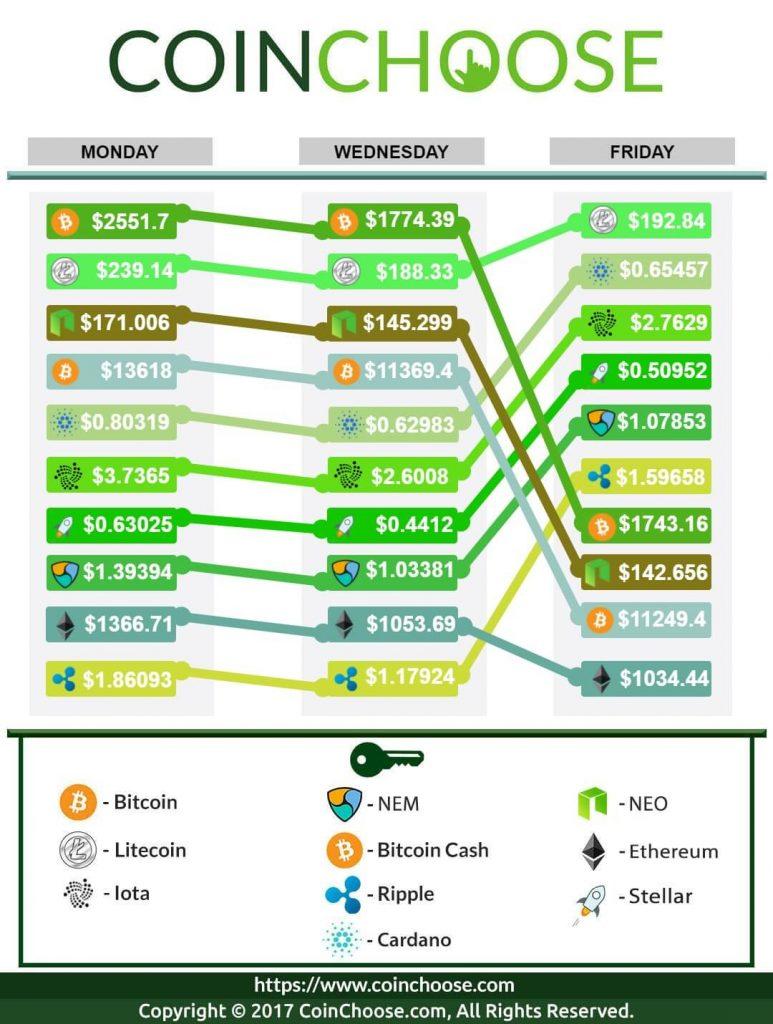 Crypto Exchange January WK3 2018: Latest in Crypto Prices
