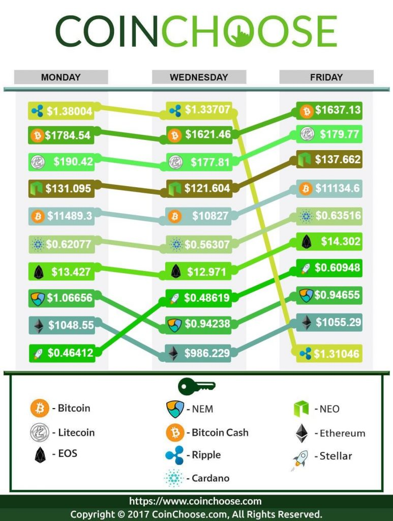 Crypto Exchange January WK4 2018: Latest in Crypto Prices
