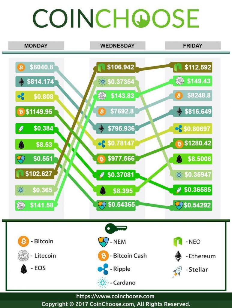Crypto Exchange February WK1 2018: Latest in Crypto Prices