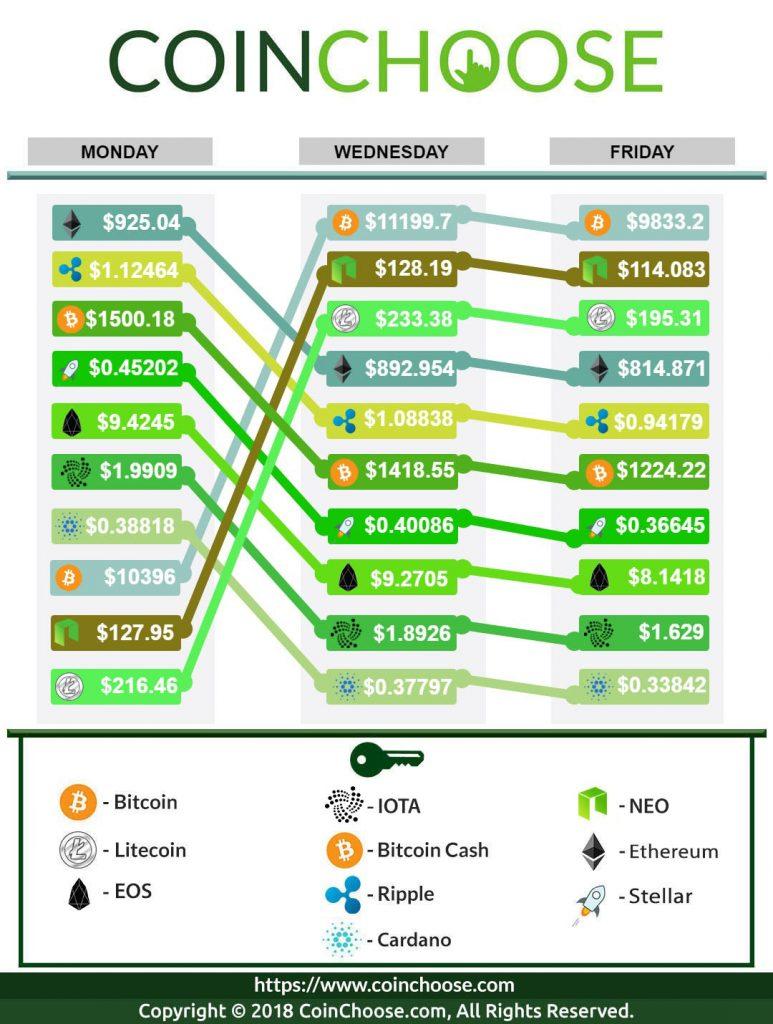 Crypto Exchange February WK3 2018
