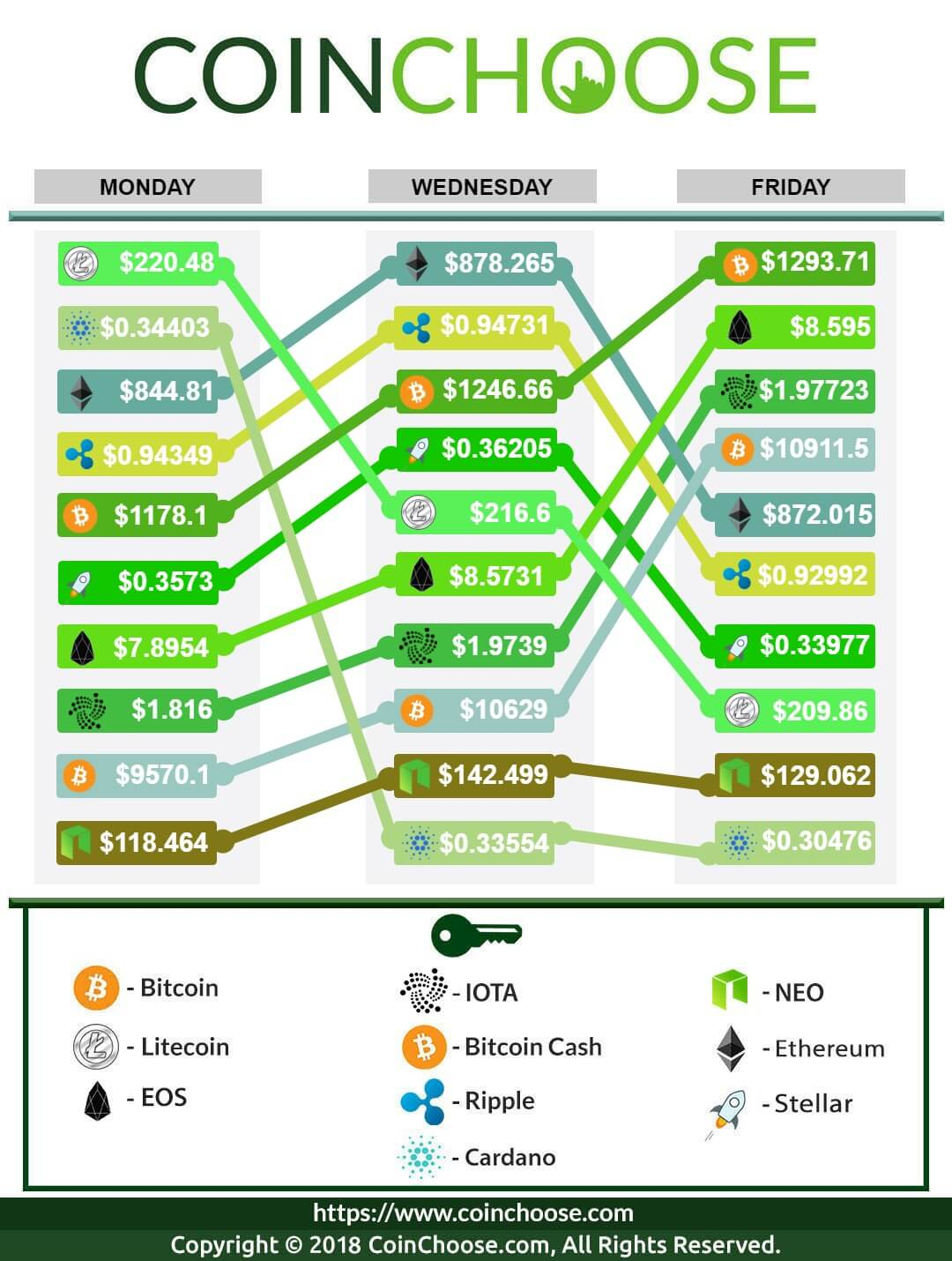 Crypto Exchange February WK4 2018