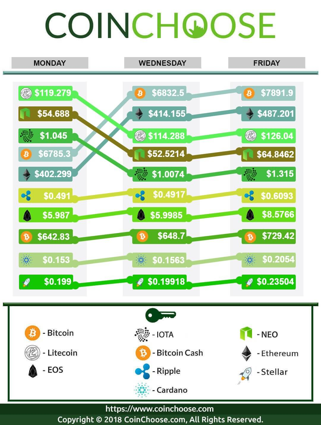 Crypto Exchange April WK2 2018