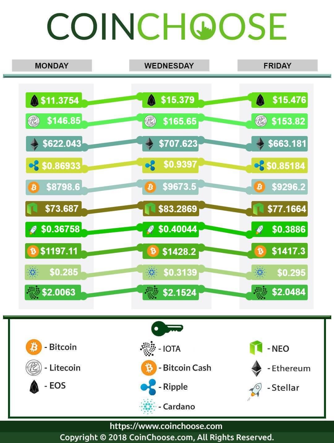 Crypto Exchange April WK3 2018 Roundup