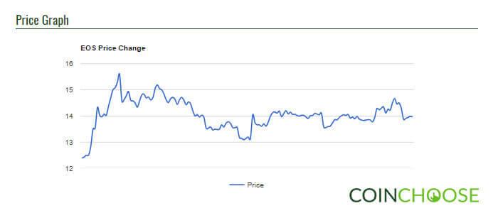 Price Graph 2