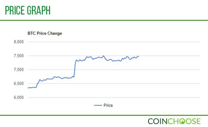 BTC Price Graph