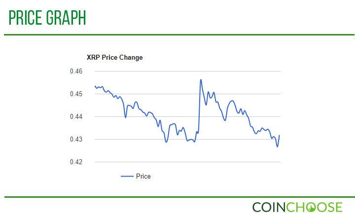 XRP Price Graph