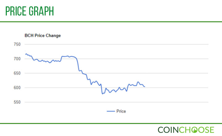 BCH Price Graph