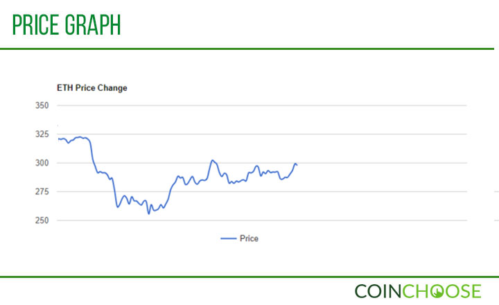ETH Price Graph
