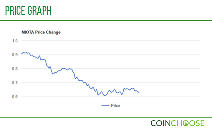 IOTA Price Graph