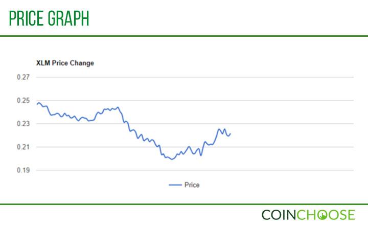 XLM Price Graph