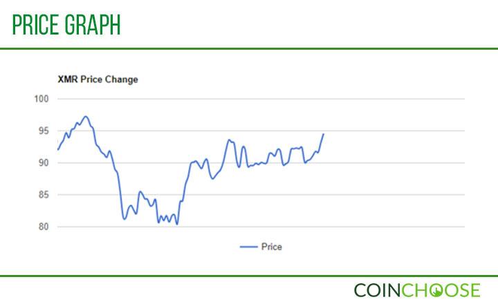 XMR Price Graph