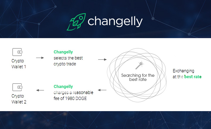 Changelly Additional