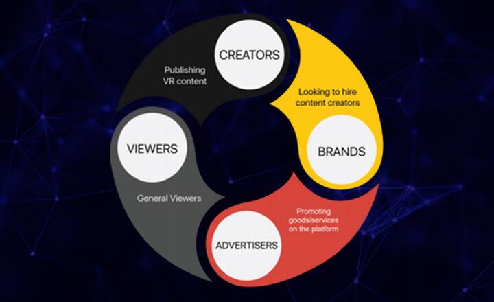 A Platform Not Just for Creators
