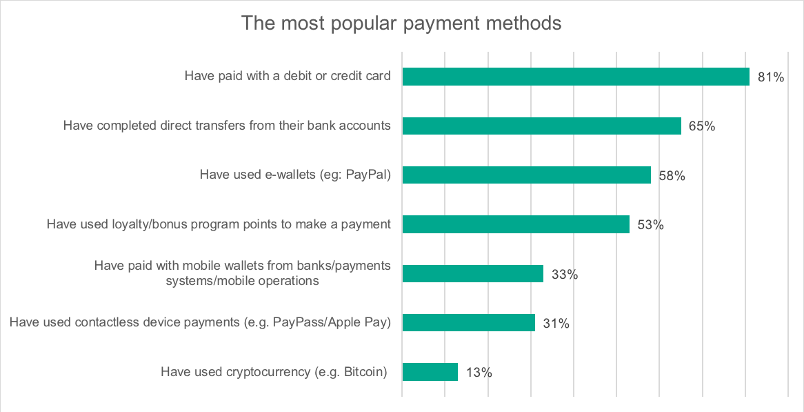 Most Popular Payment Methods - Kaspersky Lab Global IT Security Risks Survey 2018
