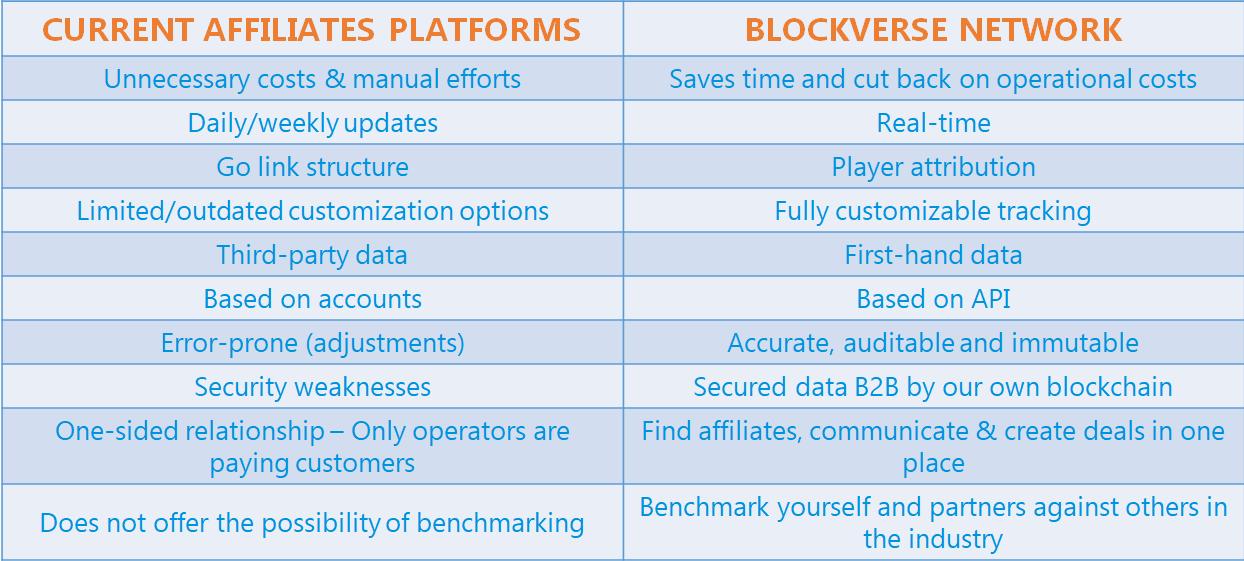 Blockverse