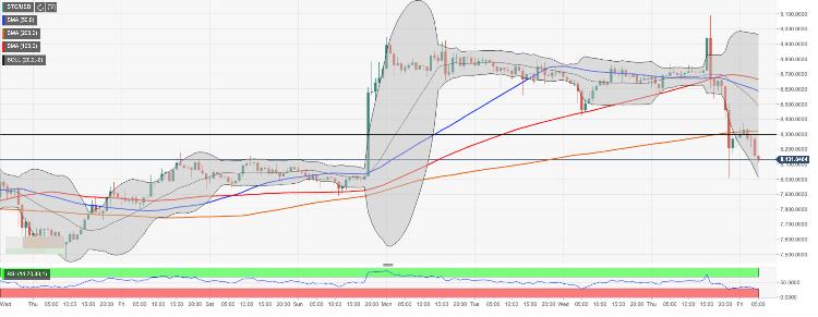 BTC USD Chart May 31