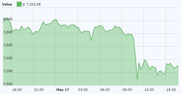 BTC/USD May 17