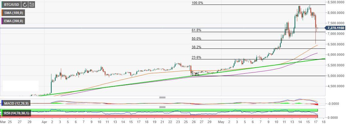 FXStreet BTC/USD May 17