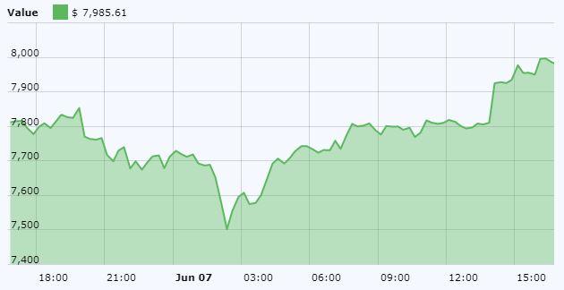 Bitcoin (BTC) Chart June 7