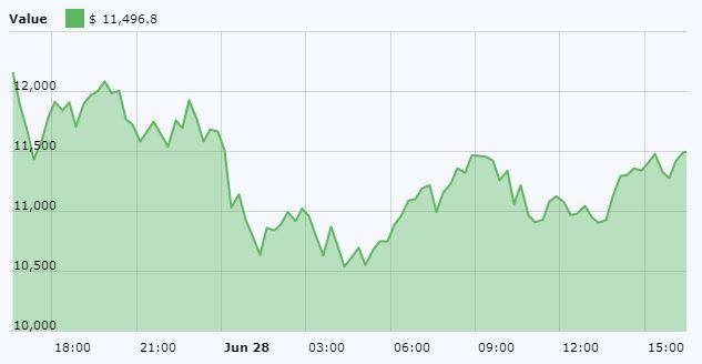 Bitcoin (BTC) Price Chart June 28