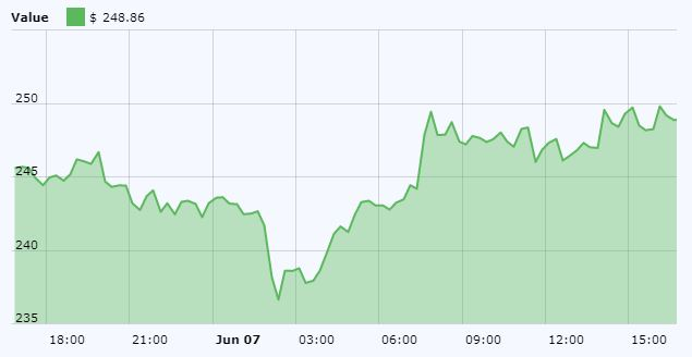 Ethereum (ETH) Chart June 7