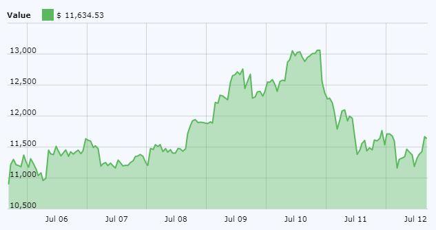 Bitcoin (BTC) Price Chart July 12