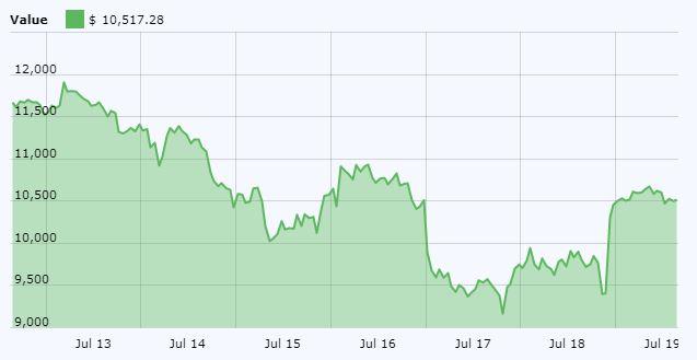 Bitcoin (BTC) Price Chart July 19
